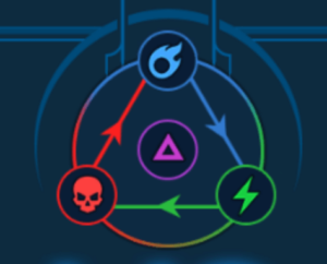 The Affinity (Faction) System in RAID