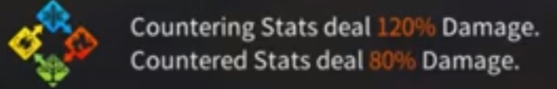 countering stats